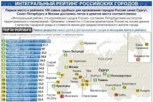 Четыре города Белгородской области вошли в топ – 250 промышленных центров России