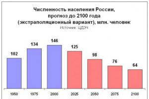 Администрация Белгородской области обеспокоена демографической ситуацией в регионе