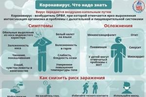 Информация о коронавирусе.
